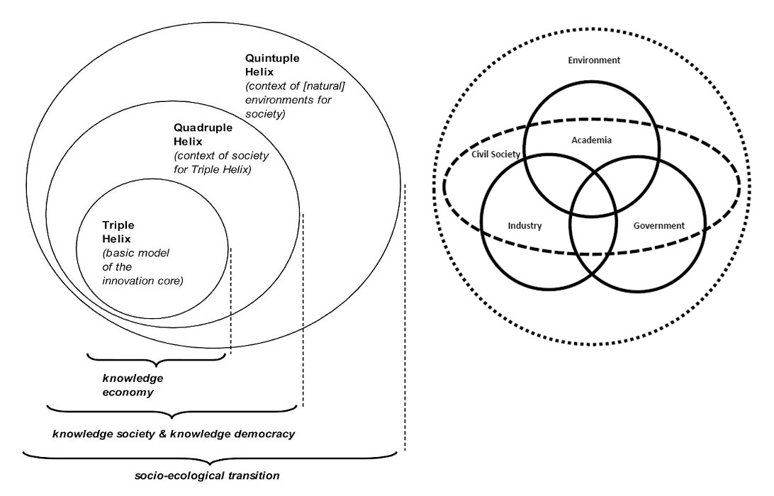 Quintuple Helix Model (knowledge, production and innovation) - Elias G. Carayannis, 2012