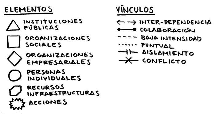 elementos_vinculos_sociograma
