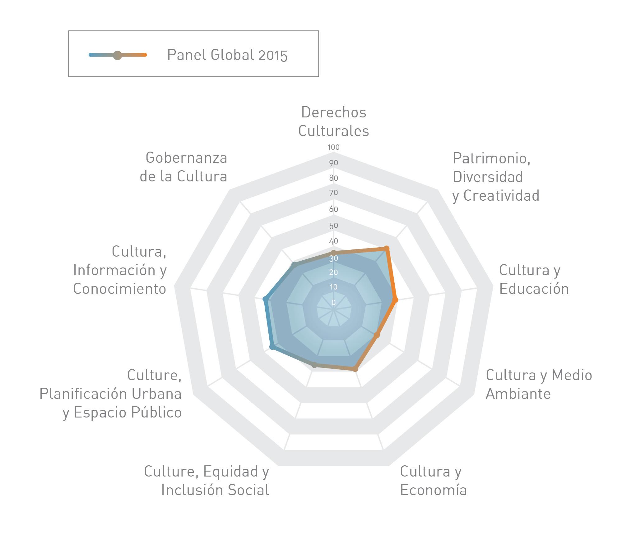 esquema ciudades sostenibles cultura