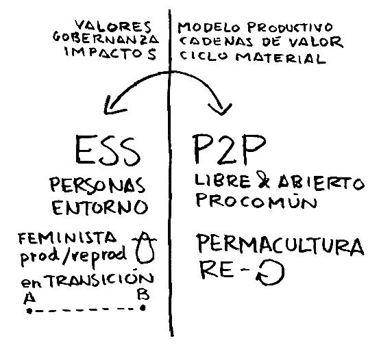 ess_p2p